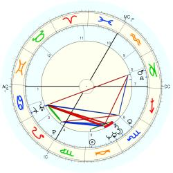 UFO Sighting 12724 - natal chart (Placidus)