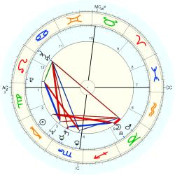 UFO Sighting 12728 - natal chart (Placidus)