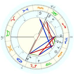 UFO Sighting 12732 - natal chart (Placidus)