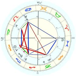 James A. Eshelman - natal chart (Placidus)