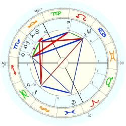UFO Sighting 12735 - natal chart (Placidus)