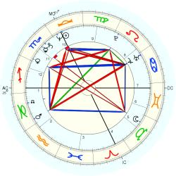 UFO Sighting 12739 - natal chart (Placidus)