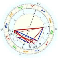UFO Sighting 12744 - natal chart (Placidus)