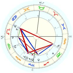 UFO Sighting 12745 - natal chart (Placidus)
