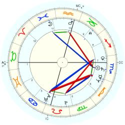 Transsexual 12752 - natal chart (Placidus)