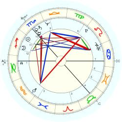 Incest Victim 12763 - natal chart (Placidus)