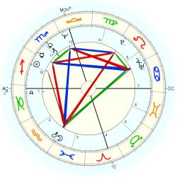 Down's Syndrome 12768 - natal chart (Placidus)