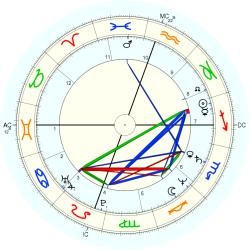 Infant Mortality 12774 - natal chart (Placidus)