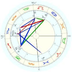 Chris Evert - natal chart (Placidus)