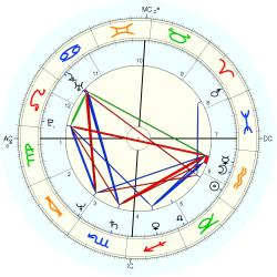 Medical: Cancer 12792 - natal chart (Placidus)