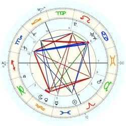 Out of Body 12824 - natal chart (Placidus)