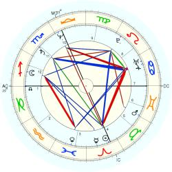 Dancer 12840 - natal chart (Placidus)