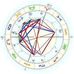 Family Distress 12846 - natal chart (Placidus)