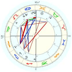Gifted Child 12853 - natal chart (Placidus)