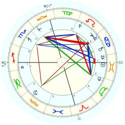 Teddy Eccles - natal chart (Placidus)
