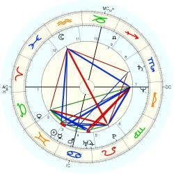 Allergy 12856 - natal chart (Placidus)