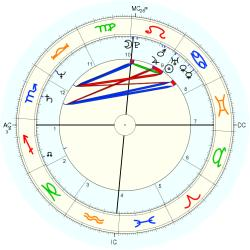 Overweight 12868 - natal chart (Placidus)