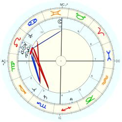 Medical: Chiropractor 12873 - natal chart (Placidus)