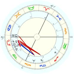 UFO Sighting 12876 - natal chart (Placidus)