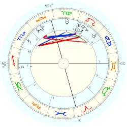 Perry Damone - natal chart (Placidus)