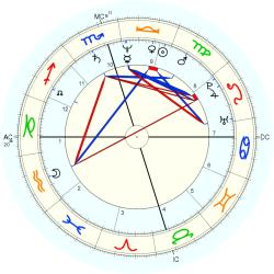 Homicide Child Victim 12899 - natal chart (Placidus)