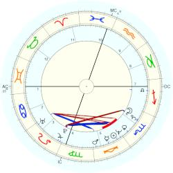 Sam Bottoms - natal chart (Placidus)