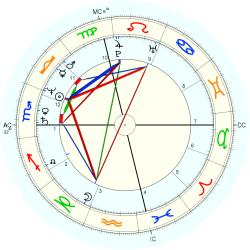Allergy 12910 - natal chart (Placidus)