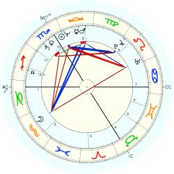 C-Section 12911 - natal chart (Placidus)