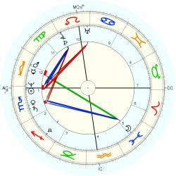 Child Abuse Victim 12912 - natal chart (Placidus)