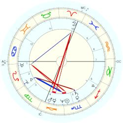 Bill Gates - natal chart (Placidus)