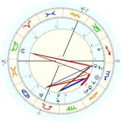 Out of Body 12916 - natal chart (Placidus)