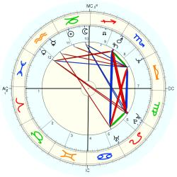 "Sex ""Swinger"" 12940 - natal chart (Placidus)"