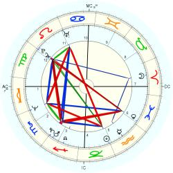 Overweight 12943 - natal chart (Placidus)