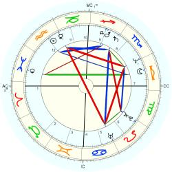 Educator 12948 - natal chart (Placidus)