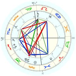 Immune Deficiency 12955 - natal chart (Placidus)