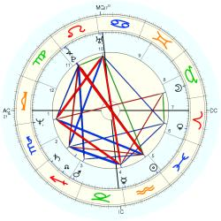 UFO Sighting 12962 - natal chart (Placidus)