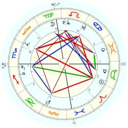Birth Defect: Body 12988 - natal chart (Placidus)