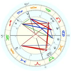 UFO Sighting 12997 - natal chart (Placidus)