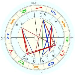Transsexual A 12998 - natal chart (Placidus)