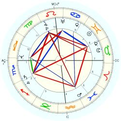 Learning Disabled 13012 - natal chart (Placidus)