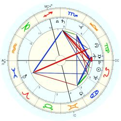 Mark Quinn Denton - natal chart (Placidus)