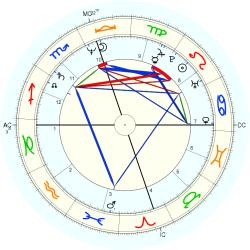 Family General 13035 - natal chart (Placidus)