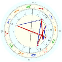 Courtney Kennedy Hill - natal chart (Placidus)