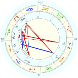 David Copperfield - natal chart (Placidus)