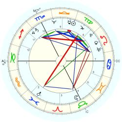 Paolo Rossi - natal chart (Placidus)