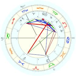Paolo (1956) Rossi - natal chart (Placidus)