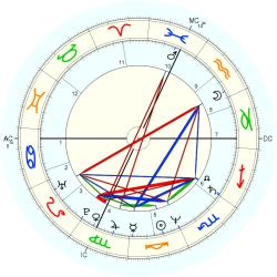 Learning Disabled 13056 - natal chart (Placidus)