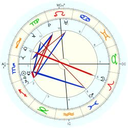 Ashley Cox - natal chart (Placidus)