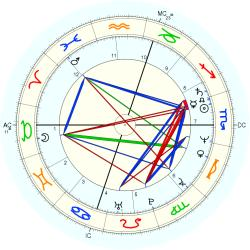 Down's Syndrome 13070 - natal chart (Placidus)