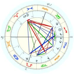 Out of Body 13076 - natal chart (Placidus)